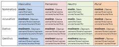 EL ALEMAN NO ES DIFICIL: adjetivos posesivos