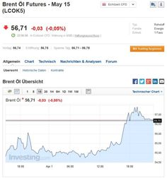 Rohöl beider Sorten im späten Handel gestiegen... #rohöl #beidesorten #gestiegen