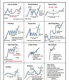 Chart Patterns #trading More