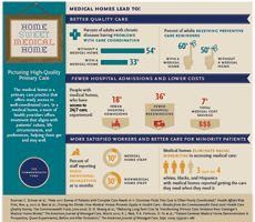 Medical homes can lead to better quality care, fewer hospital admissions and lower costs #infographic from Commonwealth Fund