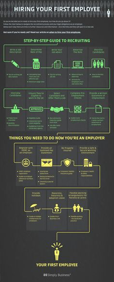 Infographic: #Hiring your first employee | Small Business Britain via @intuituk