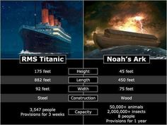 Noah's Ark #atheist #atheism Just wondering what the termites were doing on Noah's wooden ark...and by the way what were the anteaters eating?
