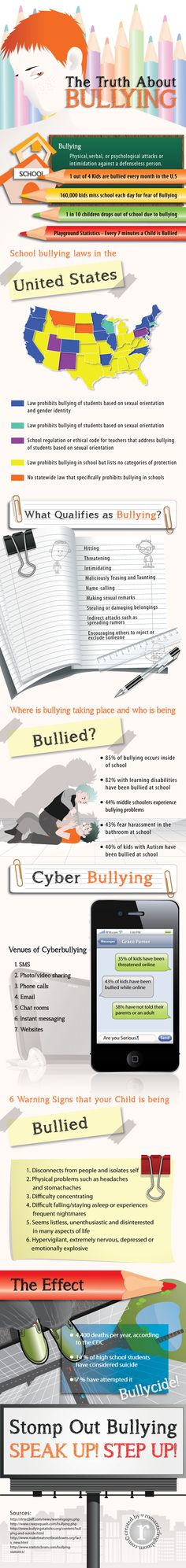 The most shocking part of this information is that 58% of kids being bullied haven't told an adult or parent.