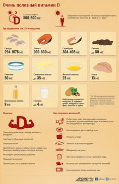 В чем содержится витамин D и как его сохранить при готовке.