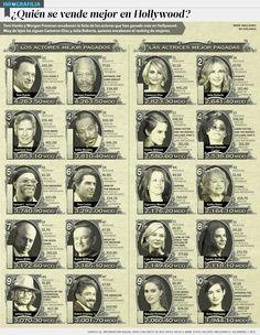 ¿Quién se vende mejor en Hollywood? | El Economista  http://eleconomista.com.mx/infografias/2014/03/28/quien-se-vende-mejor-hollywood