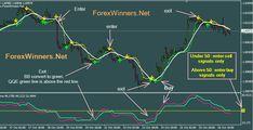 Golden QQE system   http://forexwinners.net/forex/golden-qqe-system/