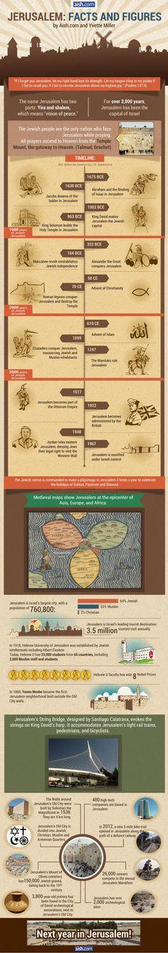 Jerusalem: Facts and Figures