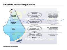 Vier Ebenen im Eisbergmodell