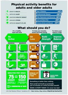 """""""Regular exercise/ physical activity :best thing you can do for your health . Health And Nutrition, Health Care, You Fitness, Health Fitness, Fitness Tips, Feeling Discouraged, Types Of Diabetes, Body Weight Training, Cardiovascular Disease"""