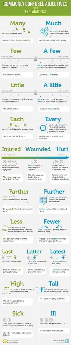 Educational infographic : A Bloggers Refresher Course In English Grammar [4 Infographics]
