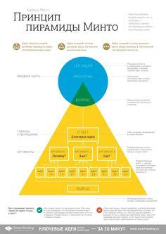 """""""Принцип пирамиды Минто"""", Барбара Минто / """"The Minto Pyramide Principle"""" by Barbara Minto"""