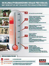 3 overzichtelijke posters over de klimaatverandering:    1. De klimaatverandering graad per graad.  2. Partners van 11.11.11  Wereldwijd in actie rond klimaatopwarming.      3. Kies voor het klimaat in je dagelijkse leven.