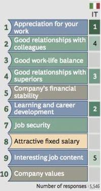 Viaggio verso la felicità n° 6: Cosa rende le persone felici al lavoro?