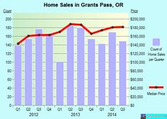 Grants Pass,OR real estate house value index trend