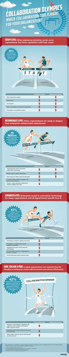 Collaboration Olympics – Which Enterprise Social Technology is Right for Your Organization?