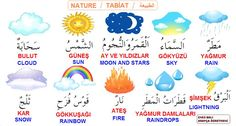 Every Arabic student remembers the lessons they learned about the weather. Turkish Lessons, Arabic Lessons, Learn Turkish Language, Arabic Language, English Language, Letter Flashcards, Report Card Comments, Learn Arabic Online, Arabic Alphabet