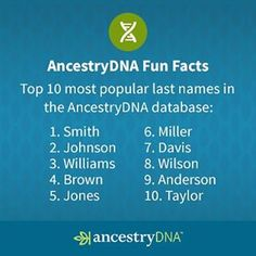 Are any of your family surnames included in our list of most popular last names in the #AncestryDNA database?  #DNA #genealogy #genetics #ancestry #heritage #roots #ancestors #surnames #familytree #familyhistory #family #lastname #smith #johnson #williams