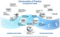 Communities of practice development model C-Port team from NASA collaborated with David Sibbet of The Grove consultants developed Communities of Practice Development Model. It introduces seven stages of Communities of Practice Development.