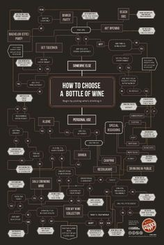 Infographic - Infographic Design - How To Choose A Bottle of Wine - Poster. Infographic Design : – Picture : – Description How To Choose A Bottle of Wine – Poster. -Read More – Guide Vin, Wine Guide, Art Du Vin, Wine Infographic, Restaurant Drinks, Wine Folly, Beach Dinner, Wine Collection, Wine Cheese