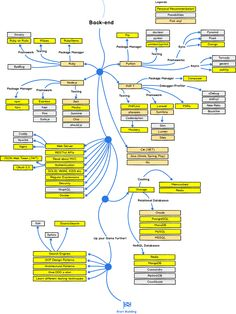 Recently several amazing visualizations of the various technologies used by web developers in 2017 surfaced on the Interwebs. One of them…