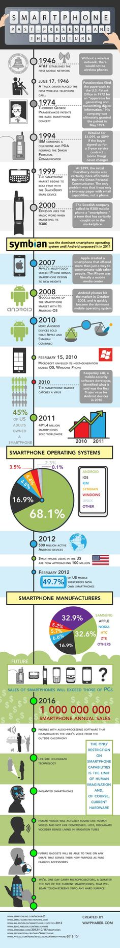 Smartphone #infografia #infographic #internet