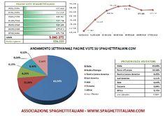 Andamento settimanale pagine viste su spaghettitaliani.com dal 01/05/2016 al 07/05/2016