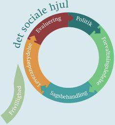 Databasen er et udviklingsredskab, der samler de bedste kommunale eksempler på god social praksis og gør dem tilgængelige, så alle kan lære af hinanden. God Social Praksis kan bruges som en vidensbank og en værktøjskasse, hvor man kan hente kvalificeret inspiration og nytænkning, når man skal i gang med en kommunal opgave.