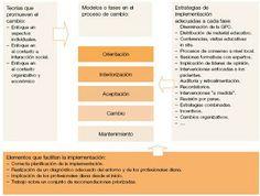 Pediatría Basada en Pruebas: Manuales metodológicos de Guiasalud (III). Impleme...