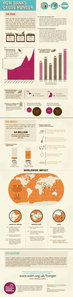 How Banks Cause Hunger #infographic #Banks #Finance
