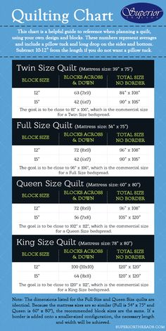 "QUILTING SIZES CHART. This chart is a helpful guide to reference when planning a quilt, using your own design and blocks. These numbers represent averages and include a pillow tuck and long drop on the sides and bottom. Subtract 10-12"" from the length if you do not want a pillow tuck."