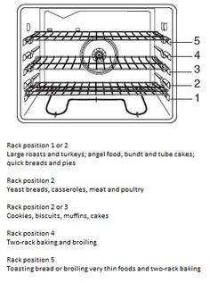 Biscuit N Gravy Recipe, Oven Cooking, Cooking Recipes, Cake Oven, Baking Tips, Baking Hacks, Best Oven, Cooking Photos, Kitchen Helper