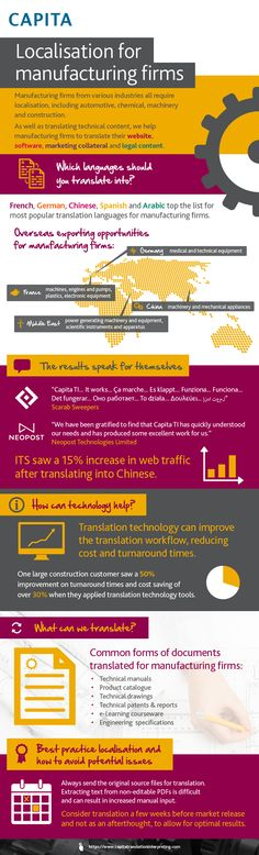 Localisation for manufacturing firms [infographic]