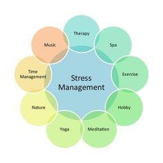 Art Print: Stress Management Business Diagram by kgtoh : Coping With Stress, Dealing With Stress, How To Relieve Stress, Reduce Stress, Anxiety Tips, Social Anxiety, Personal Development, Psicologia, Think Positive
