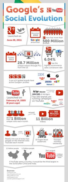 Google's social evolution. Google is growing by leaps and bounds. The stats are showing that the Google+ and YouTube prove to be a very powerful combination. [infographic]
