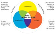 check out this Protocol framework for  #urbandesign #sydney #australia @ urbandesign.org.au