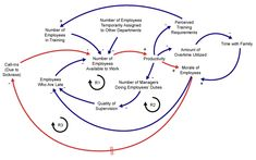 The causal loop diagram (CLD), is a foundational tool used in system dynamics, a method of analysis used to develop an understanding of complex systems. Dr. Jay Forrester of MIT's Sloan School of Management founded system dynamics in the 1950s and his book Industrial Dynamics was groundbreaking