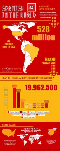Facts about #Spanish language in the World | @Piktochart #Infographic Editor
