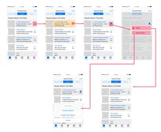 Mobile app wireflow This simple wireflow shows a sequence of several mobile-app wireframes for a typical user-task flow. In this example, each wireframe corresponds to the same app page, rather than representing different app pages. Each step clearly indicates the hotspots that connect to the next step in the task flow. In addition, the wireflow shows the use of visual feedback in the second step (where the clicked album changes background color to register the tap).