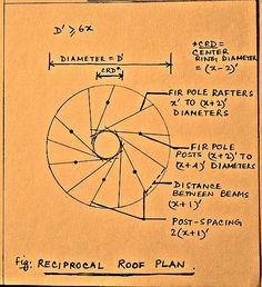 """Képtalálat a következőre: """"reciprocal roof calculator"""""""