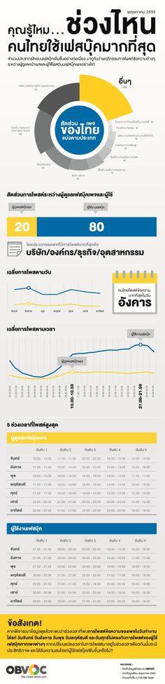 คนไทยนิยมใช้ facebook, twitter กันช่วงไหน?
