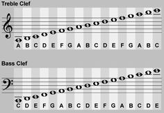 Reading notes on sheet music for guitar