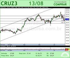 SOUZA CRUZ - CRUZ3 - 13/08/2012 #CRUZ3 #analises #bovespa