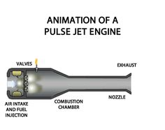 Pulse Jet valve engine Reeds valve cowl-diffuser and tail pipe,schematic view Turbine Engine, Gas Turbine, Aerospace Engineering, Mechanical Engineering, Motor Jet, Pulse Jet Engine, Supersonic Aircraft, Rocket Engine, Aircraft Engine