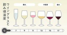 ブドウの種類や産地、年代によって様々な味わいが生まれる「ワイン」。家飲みで気軽に楽しむ人も増えてき… Wine Drinks, Beverages, Visual Dictionary, Image Storage, Wine And Beer, Trivia, Liquor, Wine Glass, Life Hacks