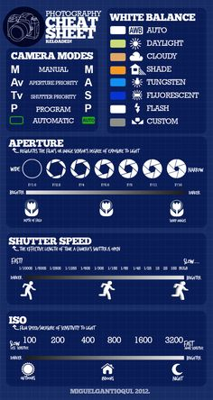 Photography Cheat Sheet