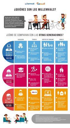 Social Media, Los Millennials, Presentation, Marketing Digital, Business Marketing, Good News, Fundraising, Spanish, Finance