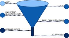 Image result for monthly conversion funnel Dashboards, Marketing, Image