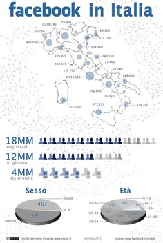 Facebook in Italia (15 feb 2012) - 18 milioni di iscritti di cui 12 milioni ogni giorno e 4 dai dispositivi mobili.  Questi sono i numeri di Facebook in Italia che resta uno dei Paesi al mondo più appassionato al social network di Mark Zuckerberg.