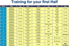 1/2 Marathon Training...couldn't find this chart on the page that this links too, but it had a lot of running info