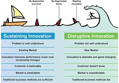 The Death of Disruptive Innovation in Design?